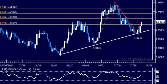 USD/CAD Technical Analysis: Prices Push Toward 1.04