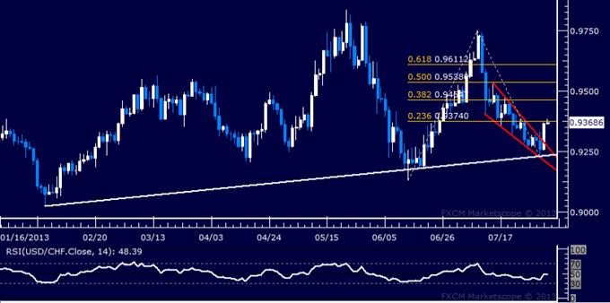 USD/CHF Technical Analysis: Bullish Reversal Under Way