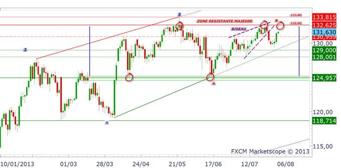 yen_0208_1_body_eurjpy.png, USD/JPY & EUR/JPY : les résistances se vendent
