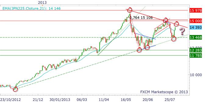yen_0208_1_body_nikkei.png, USD/JPY & EUR/JPY : les résistances se vendent