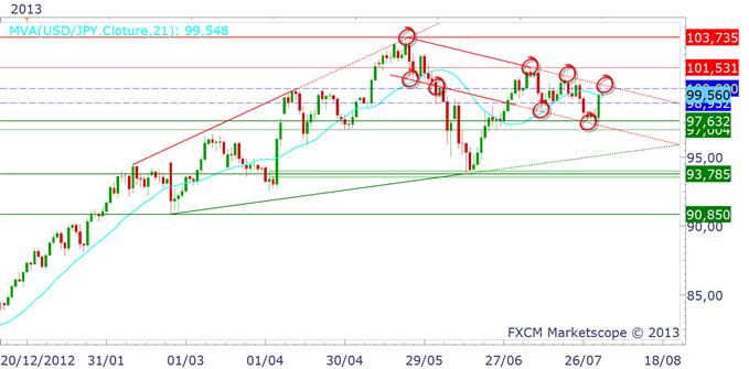 yen_0208_1_body_usdjpy.png, USD/JPY & EUR/JPY : les résistances se vendent