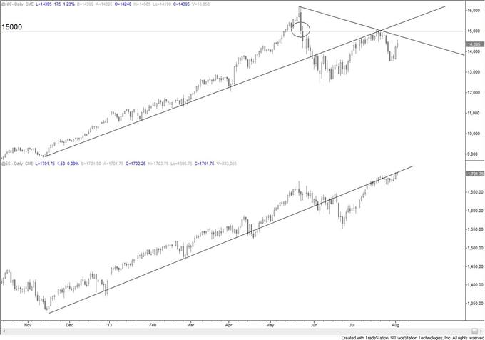 Bond_Market_and_Stock_Market_Disparity_Warning_Trade_Yen_body_esnk.png, Bond Market and Stock Market Disparity Warning; Trade Yen