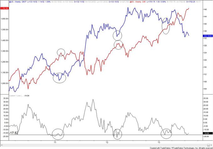 Bond_Market_and_Stock_Market_Disparity_Warning_Trade_Yen_body_esus.png, Bond Market and Stock Market Disparity Warning; Trade Yen