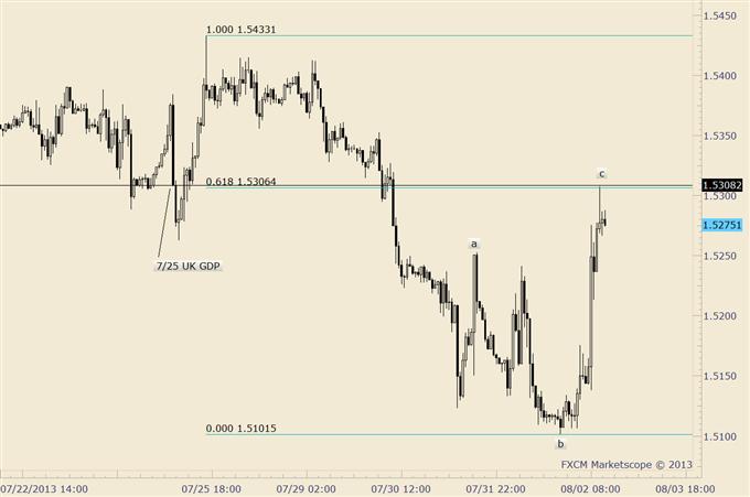 Bond_Market_and_Stock_Market_Disparity_Warning_Trade_Yen_body_gbpusd.png, Bond Market and Stock Market Disparity Warning; Trade Yen