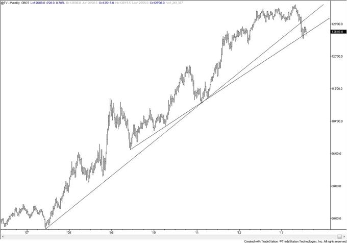Bond_Market_and_Stock_Market_Disparity_Warning_Trade_Yen_body_tenyearweekly.png, Bond Market and Stock Market Disparity Warning; Trade Yen