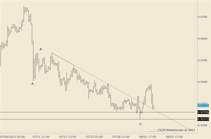 Bond_Market_and_Stock_Market_Disparity_Warning_Trade_Yen_body_usdchf_1.png, Bond Market and Stock Market Disparity Warning; Trade Yen