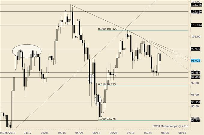 Bond_Market_and_Stock_Market_Disparity_Warning_Trade_Yen_body_usdjpy.png, Bond Market and Stock Market Disparity Warning; Trade Yen