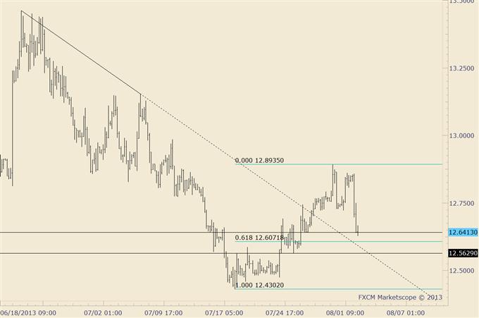 Bond_Market_and_Stock_Market_Disparity_Warning_Trade_Yen_body_usdmxn.png, Bond Market and Stock Market Disparity Warning; Trade Yen