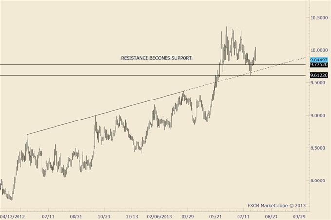 Bond_Market_and_Stock_Market_Disparity_Warning_Trade_Yen_body_usdzar.png, Bond Market and Stock Market Disparity Warning; Trade Yen