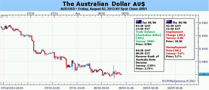 Australischer Dollar sieht über Zinssatzsenkung der RBA hinweg auf Wetten zur künftigen Politik
