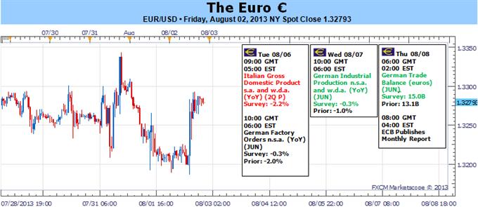 L'euro de retour au-dessus de 1.3250, mais à risque avec le PIB italien