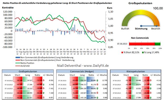 Rekord-Position der institutionellen Trader im AUD/USD ging mit Bruch der 0,9 einher