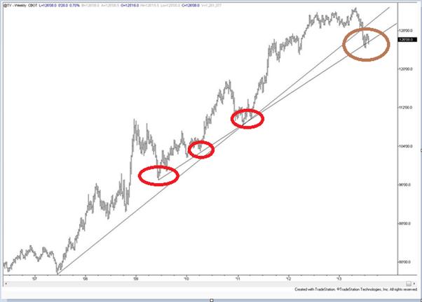 Der japanische Yen zum Ende der Woche mit Korrekturpotential, USD/JPY wohl bearish