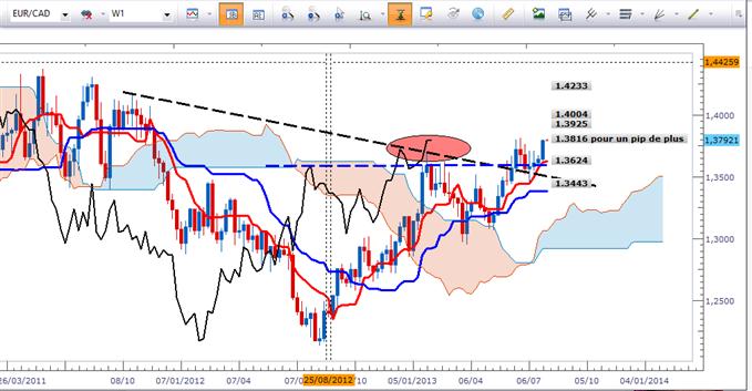 EUR/CAD et GBP/AUD - Les acheteurs ont toujours la main