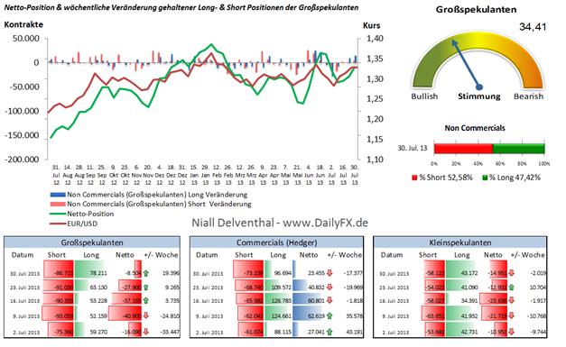 EUR/USD: Positionierungstendenz der institutionellen Trader bullish