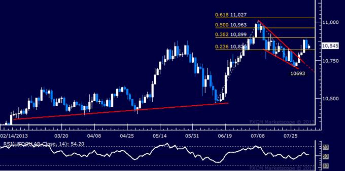 Dollar Corrects Lower, S&P 500 Chart Setup Warns of Downturn