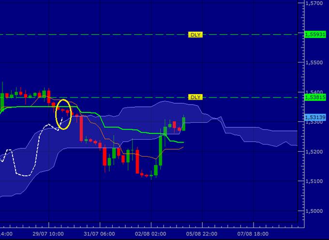 GBP/USD - Peut-on aller encore plus haut ?