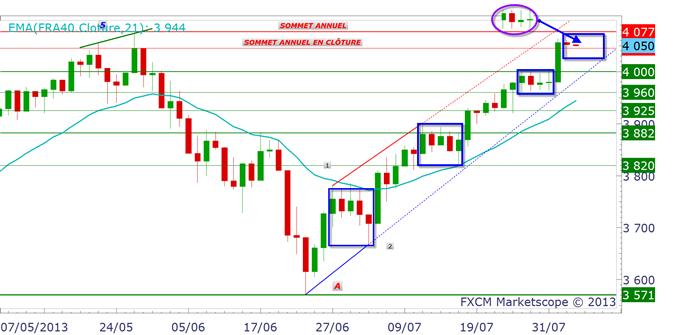 CAC 40 : hypothèse de marché pour ce début de semaine