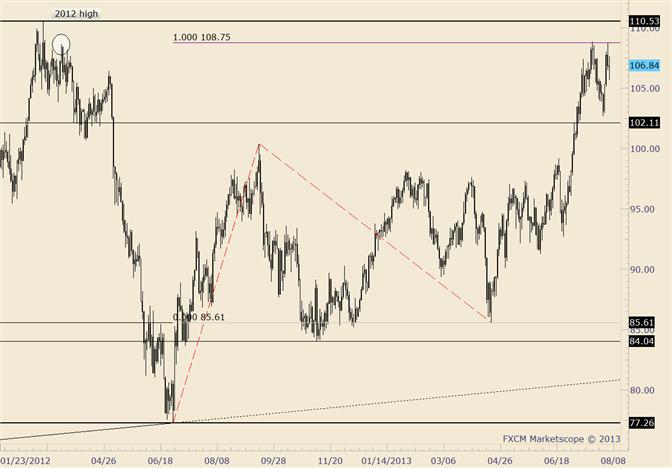 Crude Fails on Run at Highs