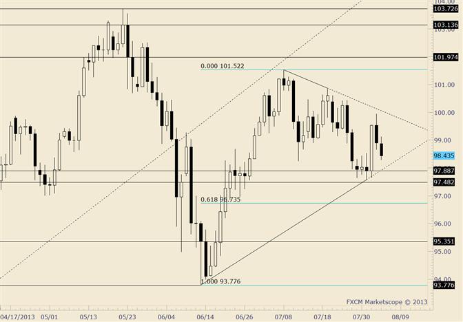 USD/JPY Follows Through on Key Reversal Day
