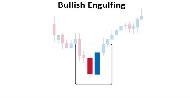 Das Bullish Engulfing Pattern traden