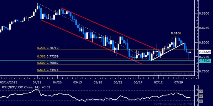 NZD/USD Technical Analysis: Selloff Cut Short Sub-0.77