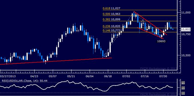 US Dollar technische Analyse: Rallye stockt beim Chart-Widerstand