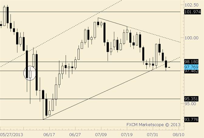 USD/JPY Trendline Break; Lowest Close Since 6/24