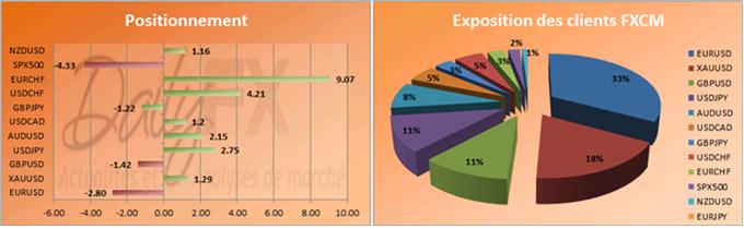 EURUSD : L'euro de nouveau au-dessus de 1,33, les traders particuliers sont majoritairement à la vente