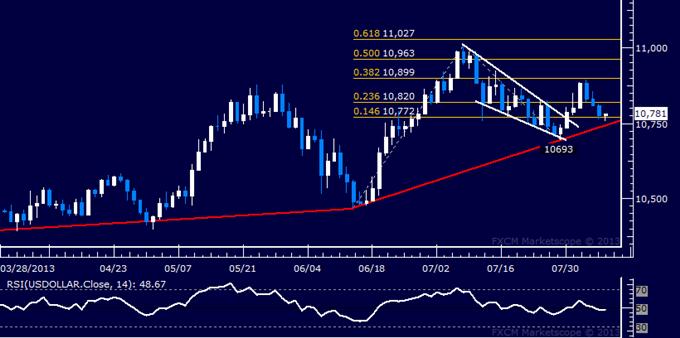 US Dollar technische Analyse: Trendlinienunterstützung im Fokus