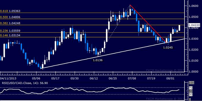USD/CAD Technical Analysis: Bulls Move to Retake 1.04