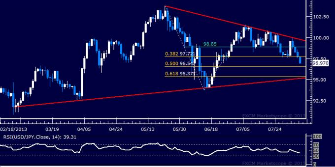 USD/JPY Technical Analysis: Yen Rises to 7-Week High