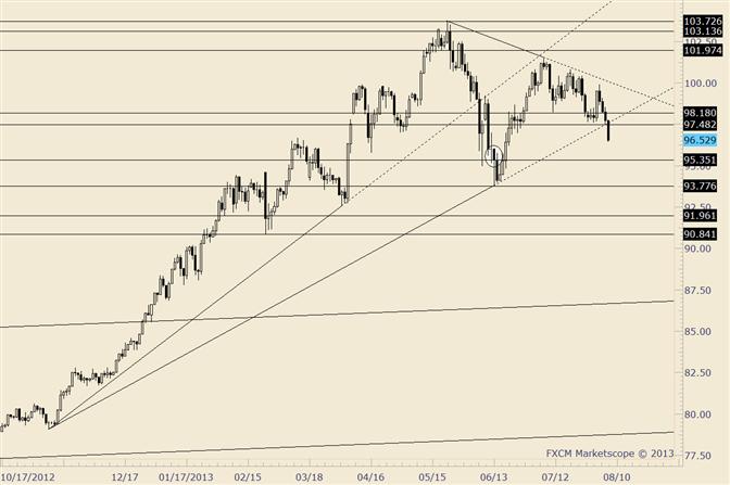 USD/JPY Breaking Down before Bank of Japan