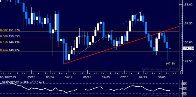 GBP/JPY Technical Analysis: Key Threshold Seen Sub-149.00