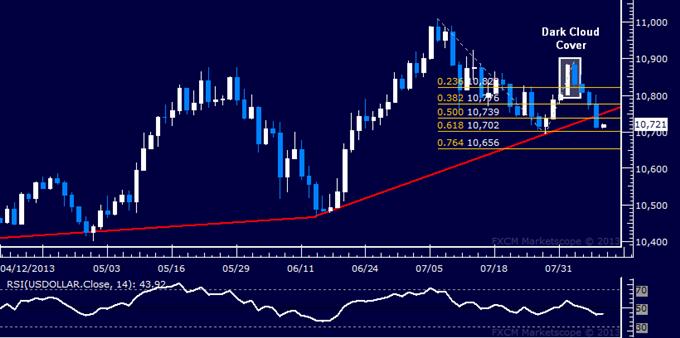 US Dollar Technical Analysis: 2-Month Trend Line Broken