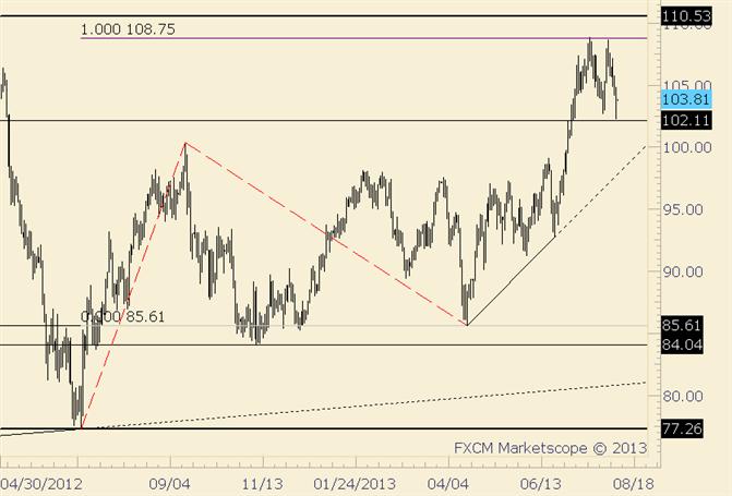 Crude fällt den 5. Tag in Folge; man sollte sich über 105 vor einem Zurückschnellen in Acht nehmen