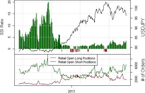 Japanischer Yen bereitet sich auf große Wende vor - aber wann?