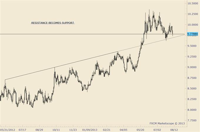 British_Pound_and_Japanese_Yen_Highlight_Current_Trading_Ideas_body_usdzar.png, British Pound and Japanese Yen Highlight Current Trading Ideas