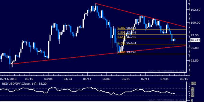 USD/JPY Sinks Back Toward 95.00
