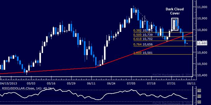 US Dollar Selloff Continues, S&P 500 Stalls Near May Top