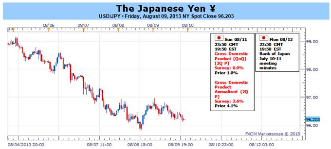 Le Yen japonais en forte hausse mais nous cherchons un retournement majeur