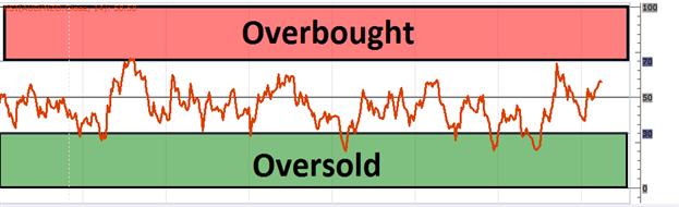 Grundlagen des RSI-Tradings