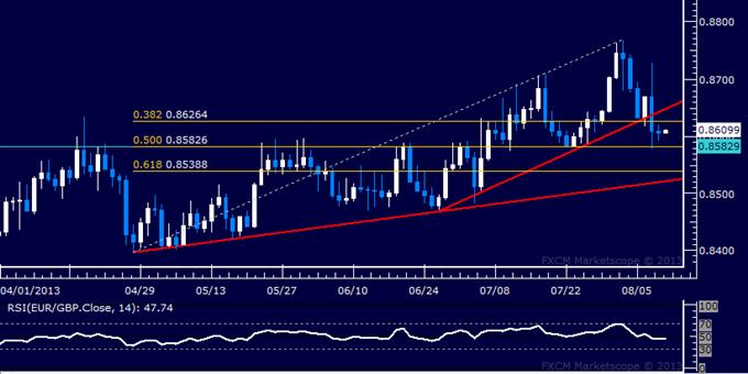 EUR/GBP Technical Analysis: Selloff Stalls at Familiar Barrier