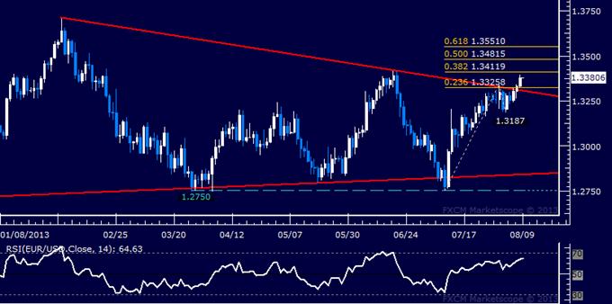 EUR/USD Technical Analysis: Bulls Break Key Trend Line