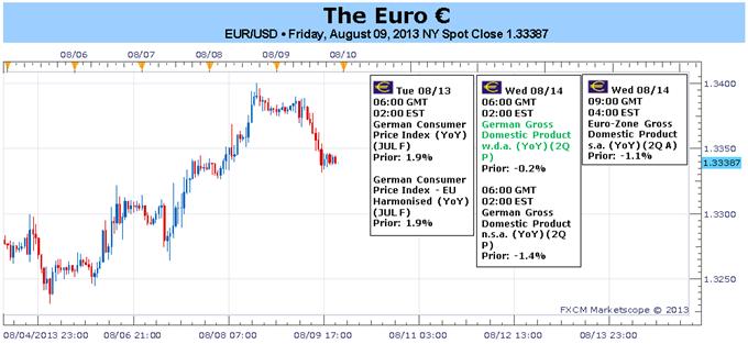 Euro Struggling amid Stronger Data May Be a Warning Sign