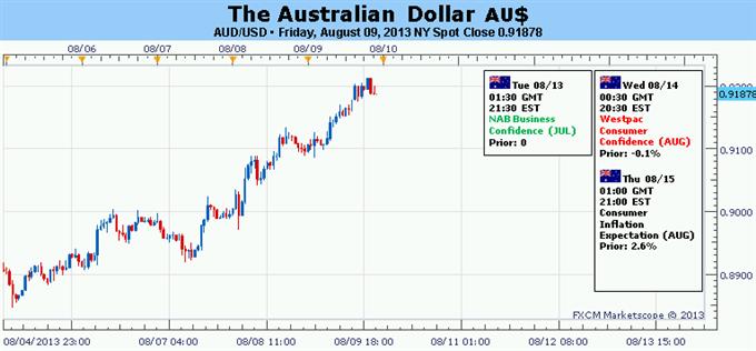 La reprise du dollar australien face aux devises majeures devrait continuer
