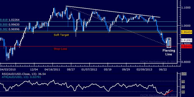 AUD/USD Long Trade Triggered