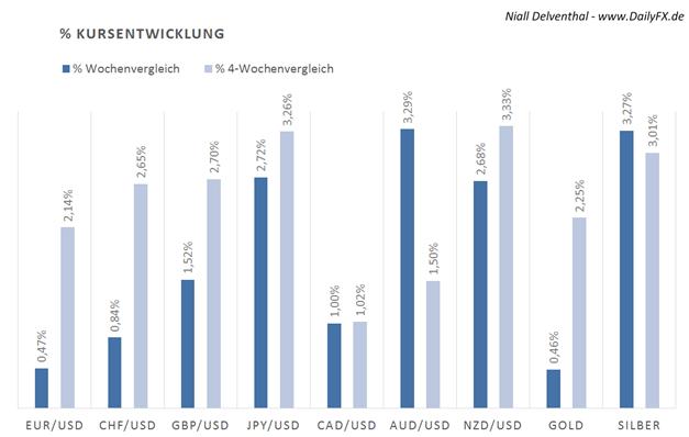 EUR/USD: Seitenwechsel der Großspekulanten an der CME