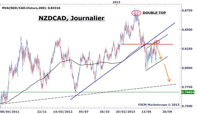Idée de Trading DailyFX : Le NZDCAD présente un point de vente alléchant