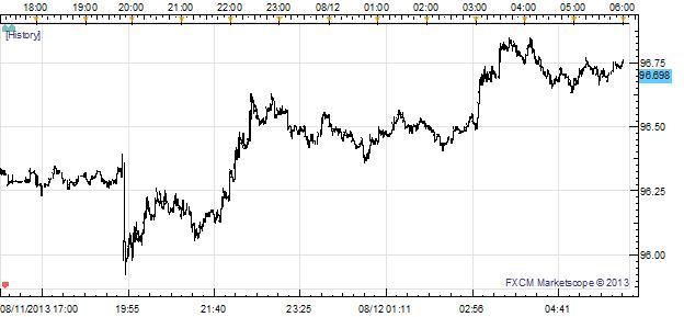 Réduction de la relance en septembre ? Le dollar US en tête alors que le marché FX Asie-Pacifique recule en ce début de semaine